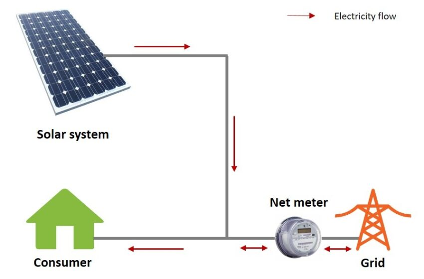 A Simple Guide To Net Metering